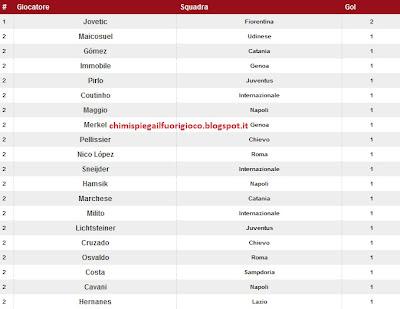 Classifica Marcatori Serie A 2012 13 1a Giornata Calciomercatoflash Com Novita In Tempo Reale
